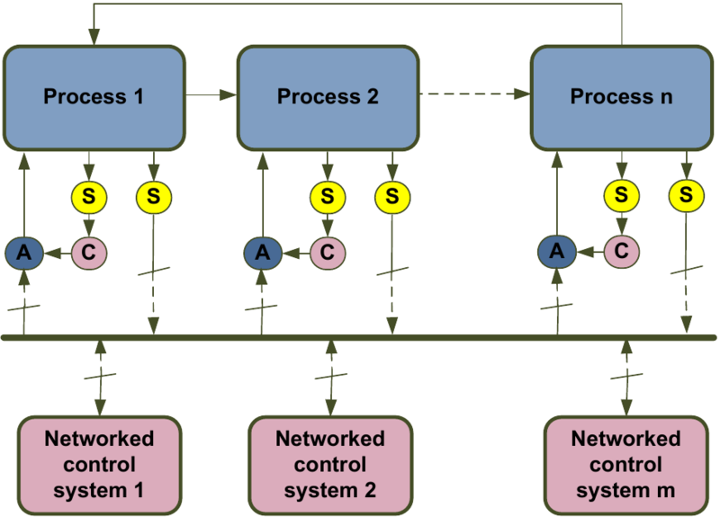 File:Distributedcontrol.png